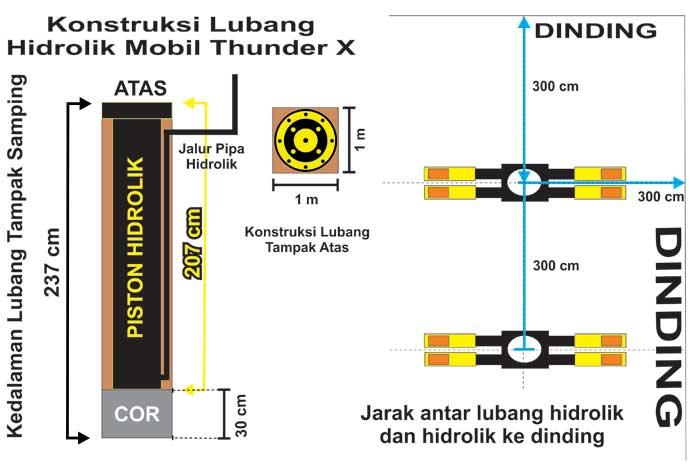 Konstruksi lubang hidrolik mobil thunder x